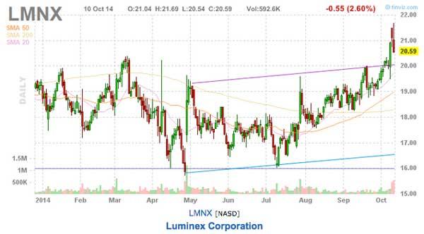 lmnx stock chart