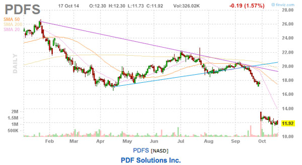 PDFS chart This week's picks