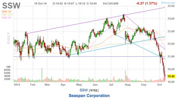 ssw stock chart