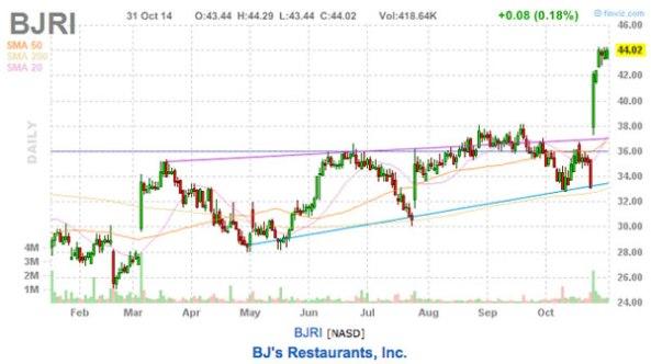 BJs Restaurants stock chart
