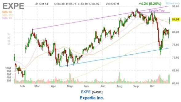 expedia stock chart