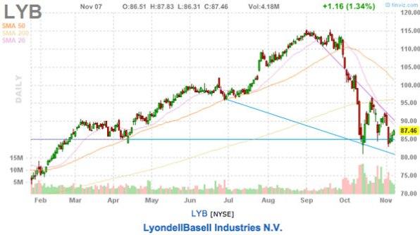 LYB stock chart this weeks stock picks