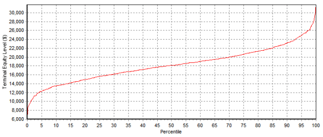 monte carlo percentile results