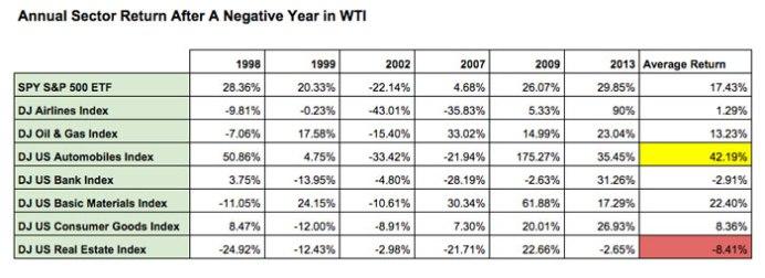 oil sector returns