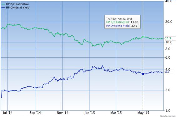 pe ratio vs dividend yield