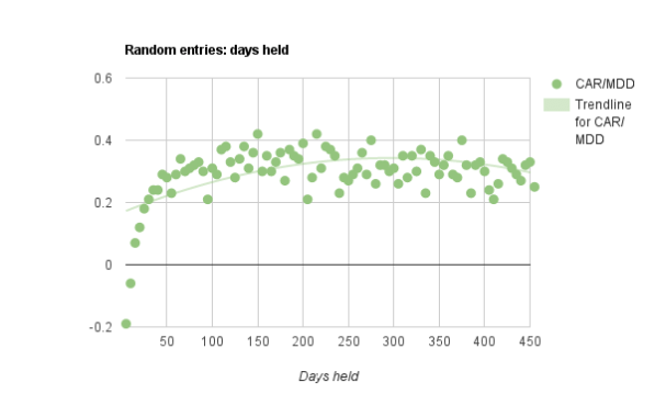 ideal trade duration number of bars