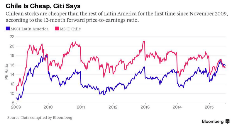 chile is cheap bloomberg