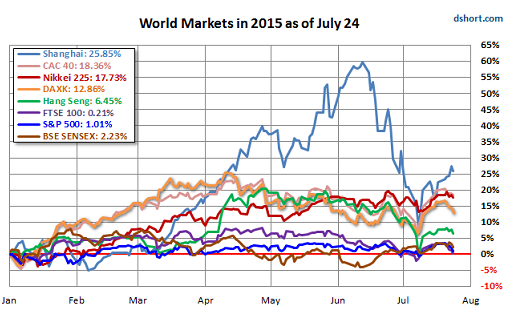 world stock market performance in 2015 chart