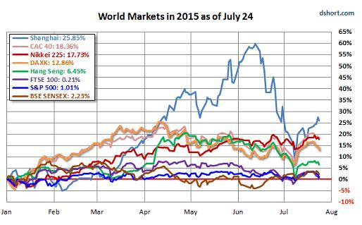 world stock market performance in 2015 chart