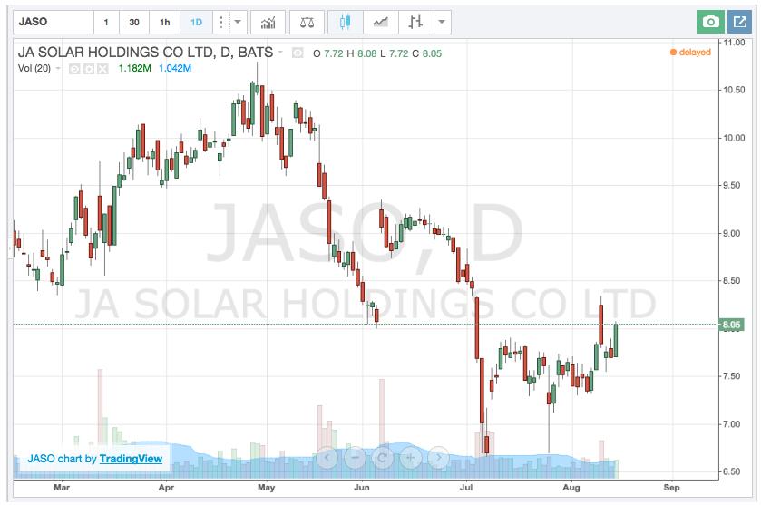 JASO stock chart
