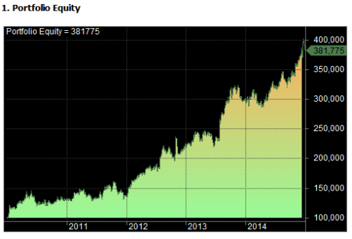 high probability trades test one equity curve