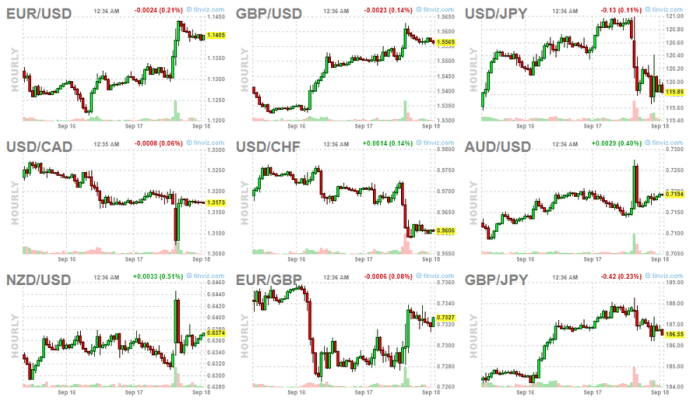 forex markets charts