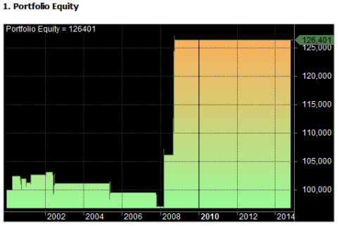 test 1 equity curve