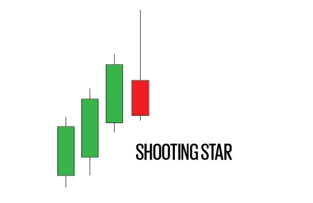 shooting star trading pattern