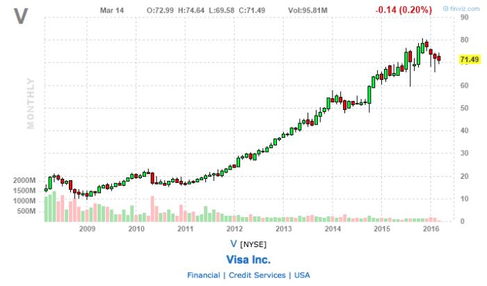 visa stock chart