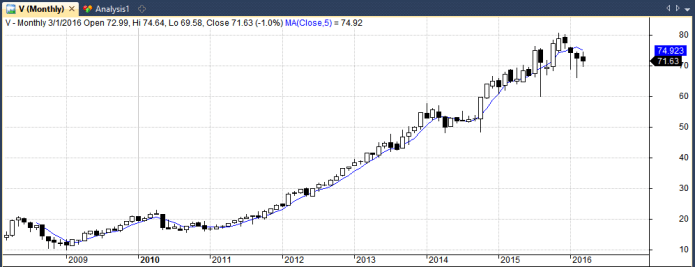 visa monthly chart