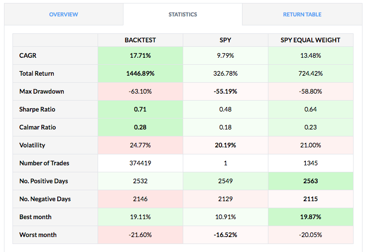 finviz backtest with money flow table of results
