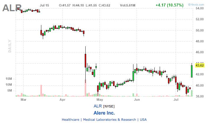 alr stock