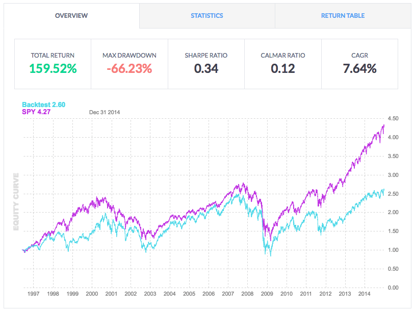 macd trading system results on stocks