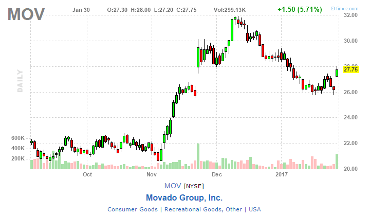 mov stock chart