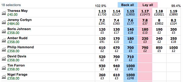 uk election odds