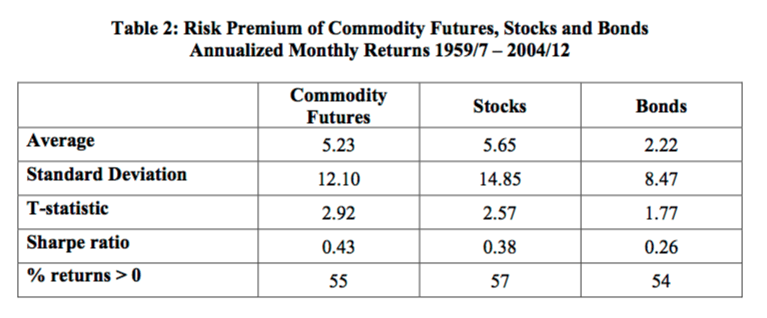 monthly returns from investing in commodities versus stocks and bonds