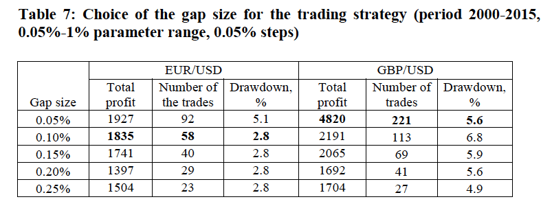 Shorting positive gap strategy from research paper: