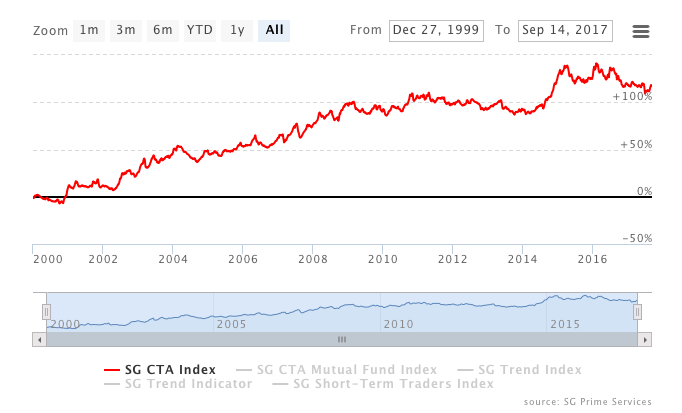 The SG CTA Index is recognized as a key benchmark for managed futures performance. Most funds did poorly between 2011-2014 and some trend following funds have been in a drawdown for 60 months.