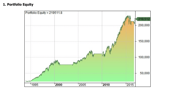 Equity curve coppock market timing indicator