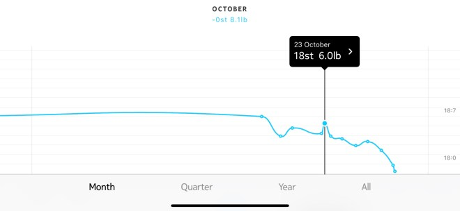 Graph showing my weight over the last month. The graph shows a weight of 18st 5lb on the 23rd October.