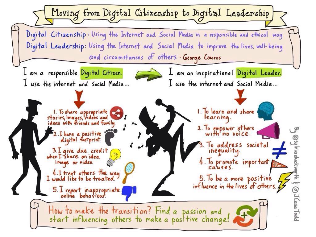 Digital Citizenship And Social >> Moving From Digital Citizenship To Leadership Jennifer Casa Todd