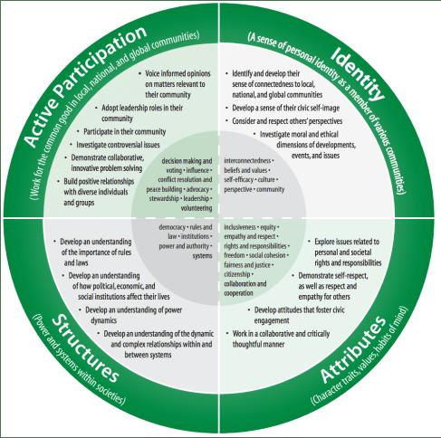 Citizenship education framework