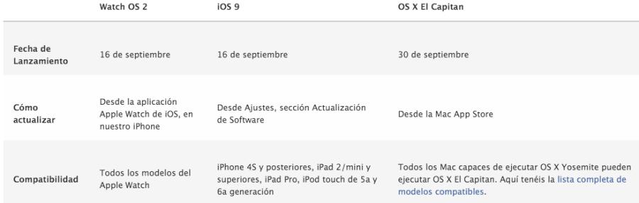fechas-lanzamiento-apple