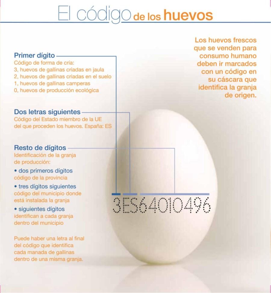 Números de los huevos