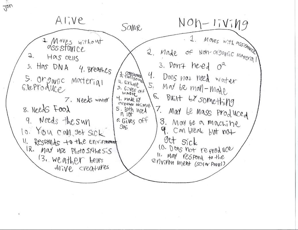Living V S Non Living