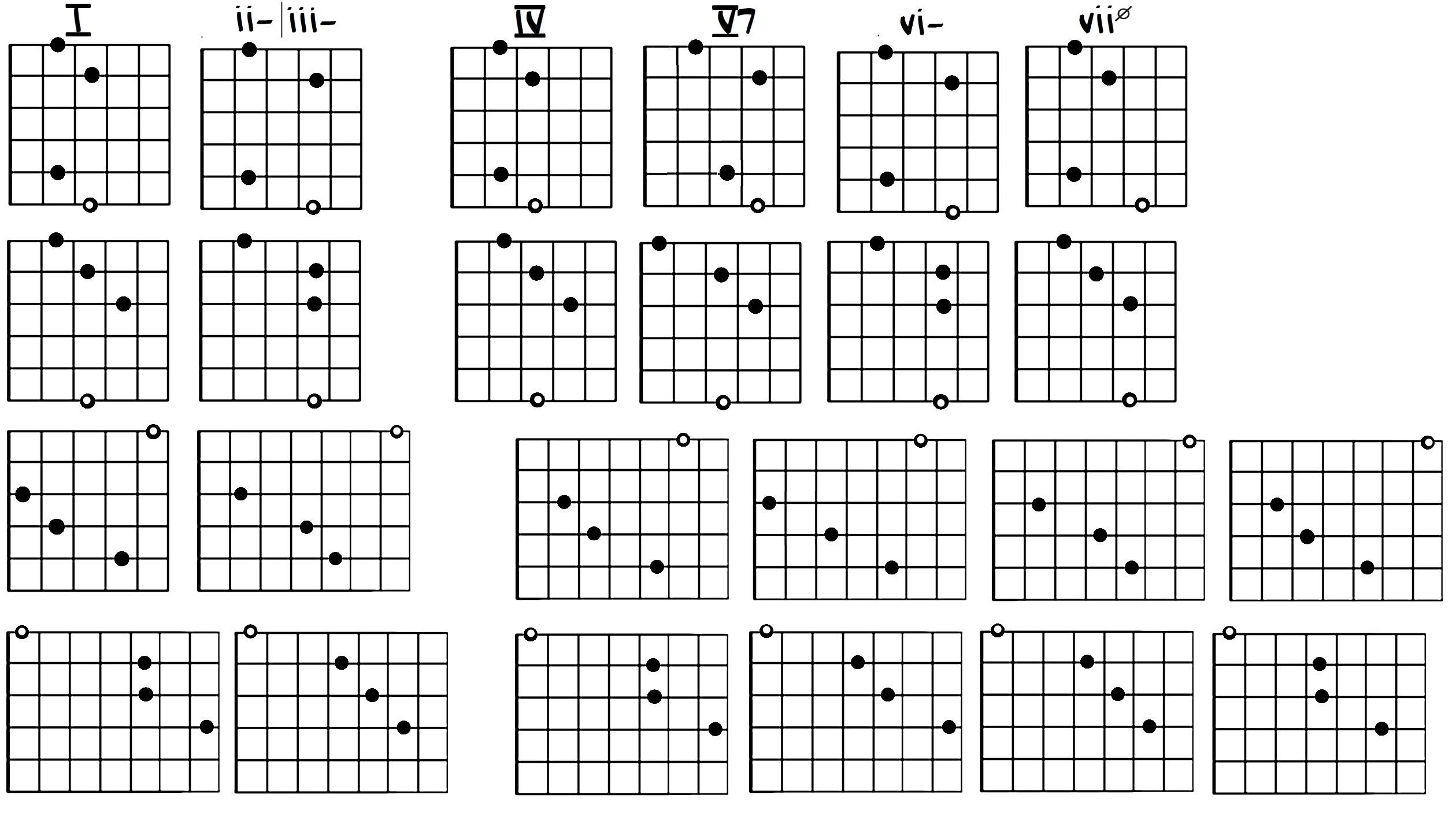 Guitar Resource Free Jazz Guitar Lesson Blog Free Online Jazz Guitar Lesson Blog By Julian