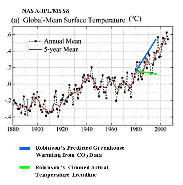 Robinson's Claimed Data