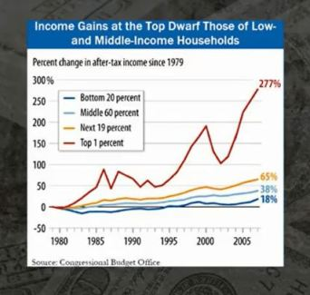 Super rich income