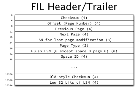 https://i2.wp.com/jcole.us/blog/files/innodb/20130103/50dpi/FIL_Header_and_Trailer.png