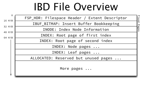 ibd-file-overview