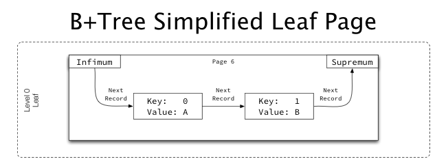 B+Tree index structures in InnoDB | Jeremy Cole