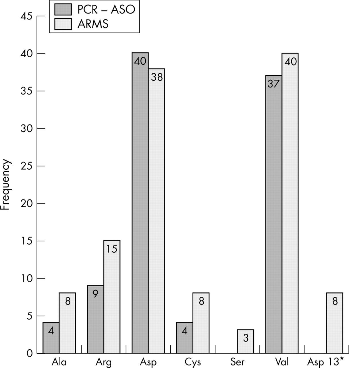 Comparison Of The Novel Quantitative Arms Assay And An Enriched Pcr Aso Assay For K Ras