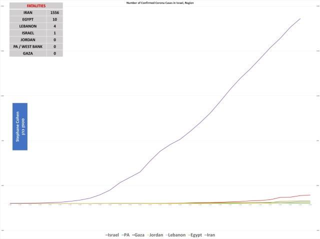 """סה""""כ מספר המתים במזרח התיכון מוירוס הקורונה - 22.3.20 10:30"""