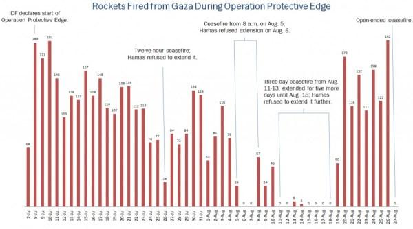 Rocket Chart of daily rockets coming from Gaza