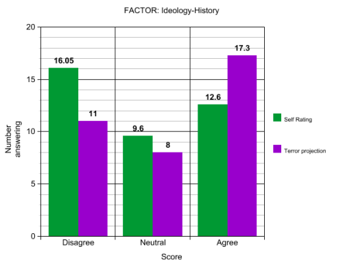 Factor: Ideology-History