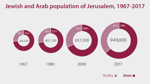 Jewish and Arab population of Jerusalem, 1967-2017
