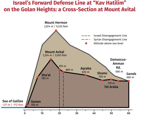 "Israel's Forward Defense Line at ""Kav Hatilim"" on the Golan Heights: a Cross-Section at Mount Avital"