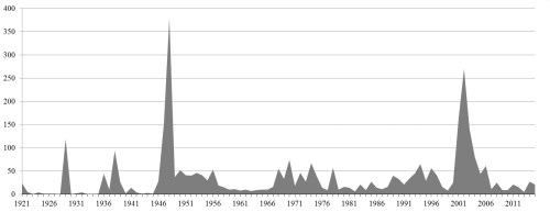 Figure 1. The number of civilians killed in terrorist attacks; statistical data per annum.