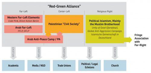 Israel's Delegitimization Campaign's Network Chart