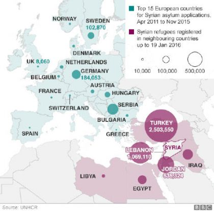Syrians in neighbouring countries and Europe